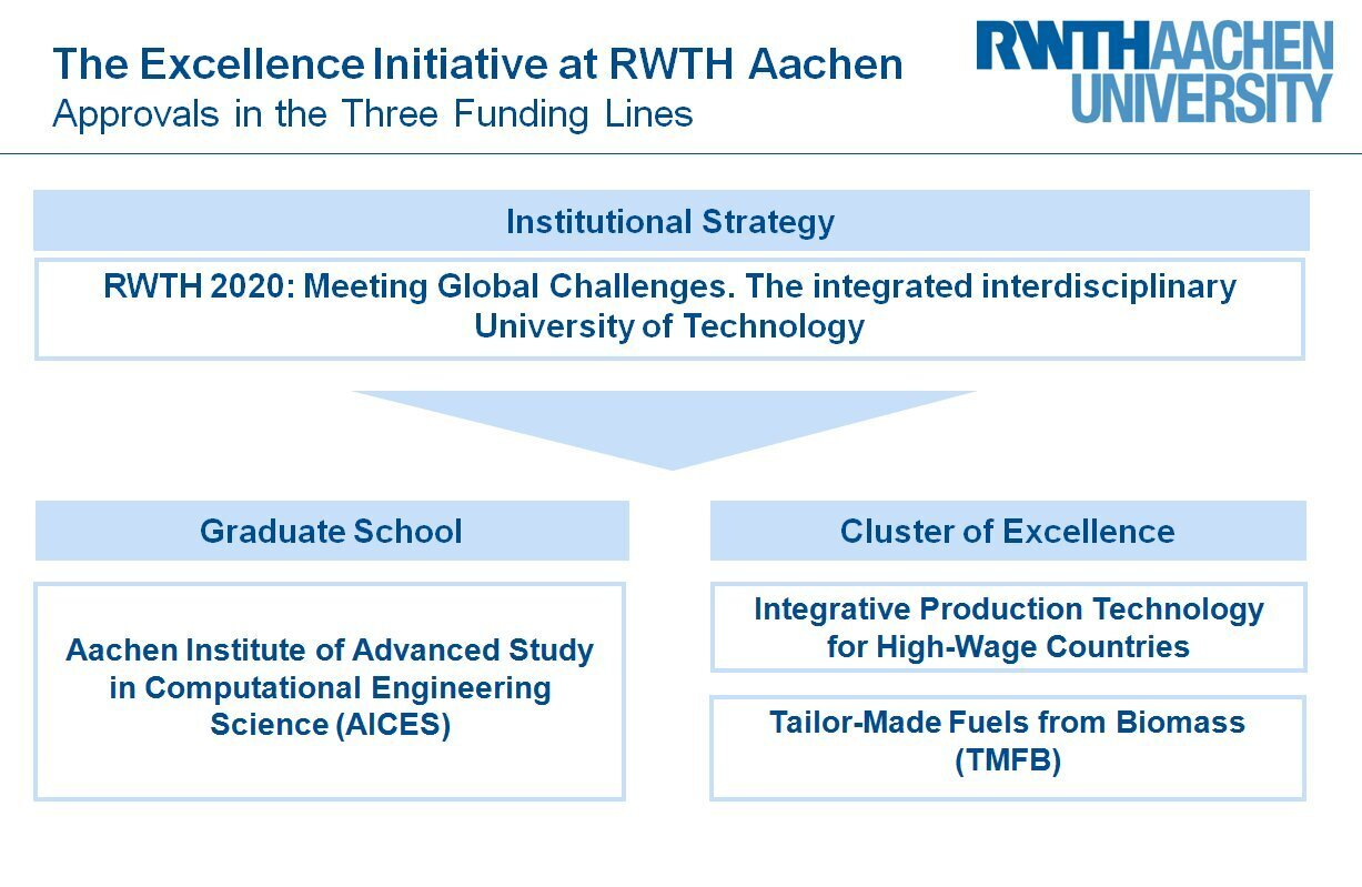 Graphic overview of the Excellence Initiative