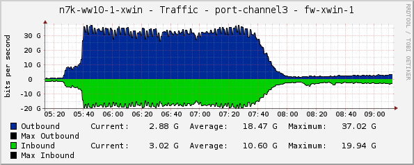 The chart shows the utilisation of the firewall